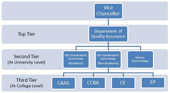 QA Chart